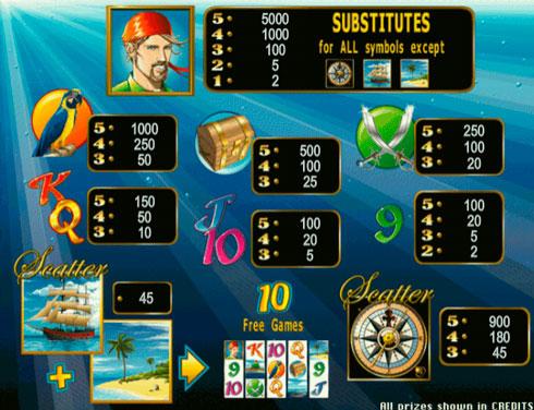 Правила игры на автомате Sharky в казино Вулкан
