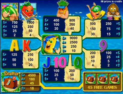 Символы и коэффициенты игры на автомате Bananas Go Bahamas