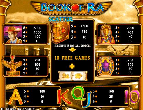 Символы и коэффициенты игры на автомате Book of Ra