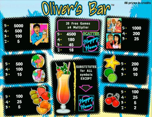 Выплаты на игровом автомате Oliver`s Bar